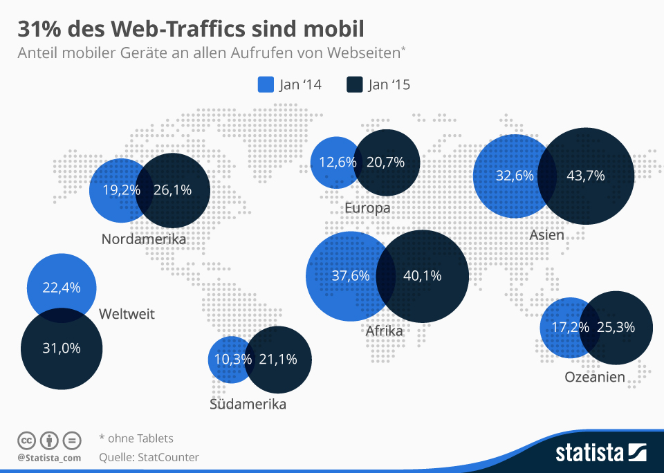 Anteil mobiler Geraete am Internet Traffic